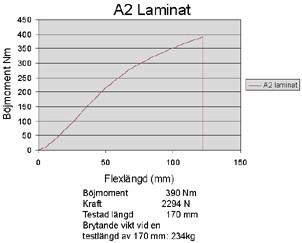 a2-lam